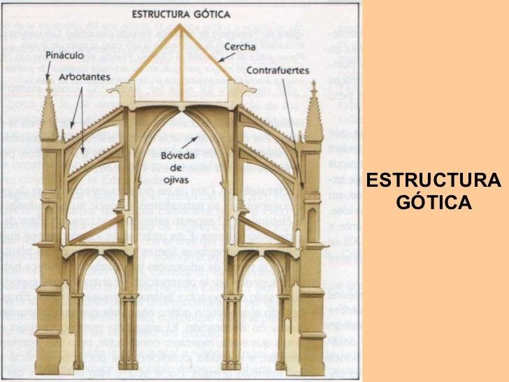 Caracter sticas de la arquitectura g tica for Arquitectura gotica partes