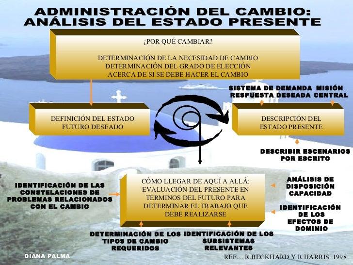 Caracter sticas del desarrollo organizacional for Oficina definicion