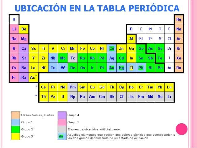 Caractersticas del grupo ii de cationes ubicacin en la tabla peridica urtaz Choice Image