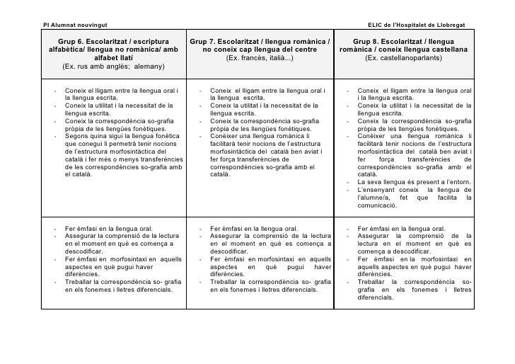 CaracteríStiques Alumnat Nouvingut Revisat Slide 3