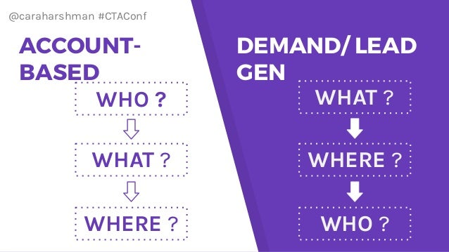 @caraharshman #CTAConf WHO ? WHAT ? WHERE ? ACCOUNT- BASED WHO ? WHAT ? WHERE ? DEMAND/ LEAD GEN