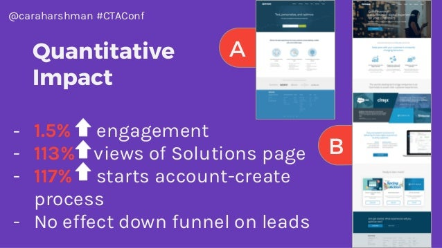 @caraharshman #CTAConf B A - 1.5% engagement - 113% views of Solutions page - 117% starts account-create process - No effe...