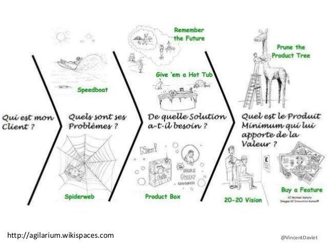 Jeux d'innovation : objectifs•http://agilarium.wikispaces.com @VincentDaviet