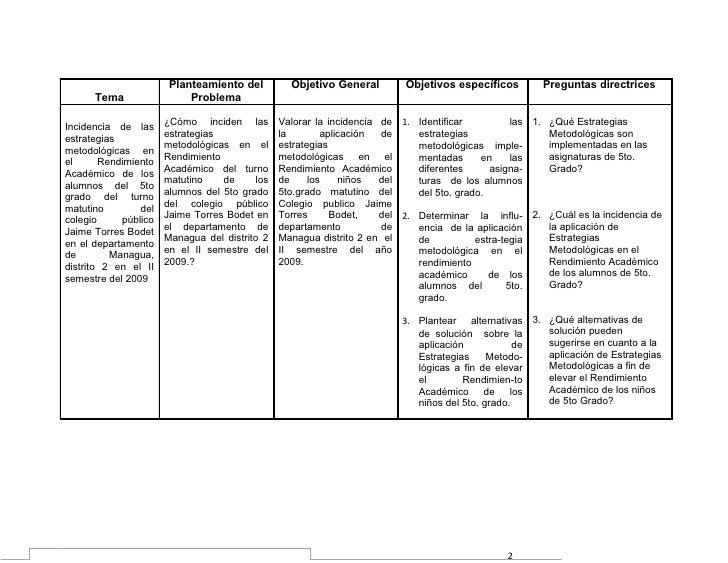 Planteamiento del          Objetivo General        Objetivos específicos       Preguntas directrices      Tema            ...