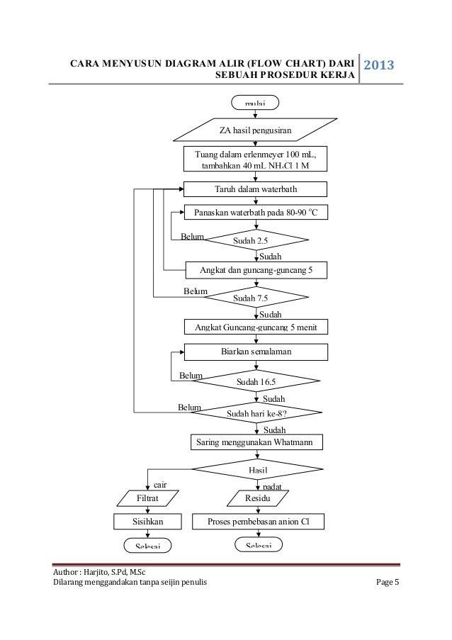 Cara membuat diagramalir1 9 3 0 ccuart Gallery