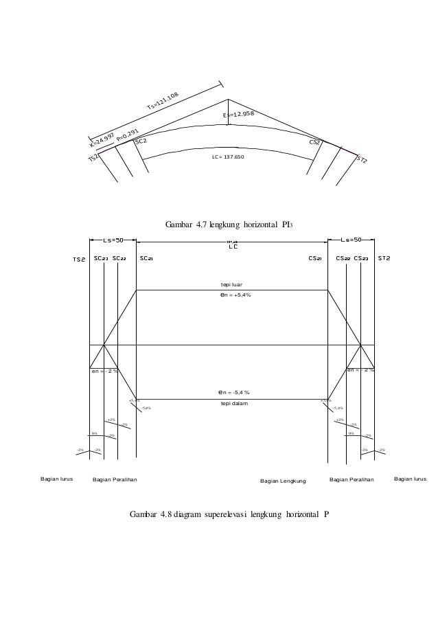 cara menghitung alinyemen horizontal
