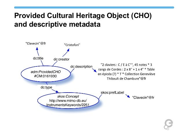 Provided Cultural Heritage Object (CHO) and descriptive metadata