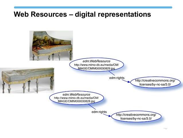 Web Resources – digital representations