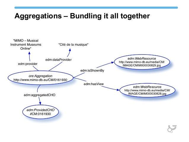 Aggregations – Bundling it all together