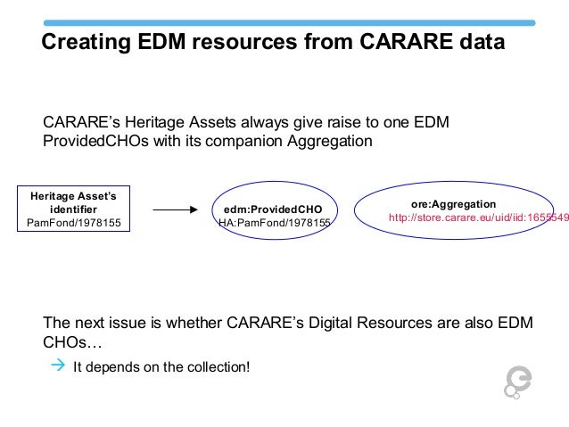 Creating EDM resources from CARARE data edm:ProvidedCHO HA:PamFond/1978155 ore:Aggregation http://store.carare.eu/uid/iid:...