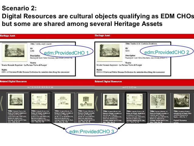 edm:ProvidedCHO 3 edm:ProvidedCHO 1 edm:ProvidedCHO 2 Scenario 2: Digital Resources are cultural objects qualifying as EDM...