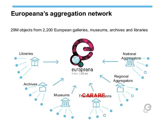 Europeana's aggregation network Museums National Aggregators Regional Aggregators Archives Thematic collections Libraries ...