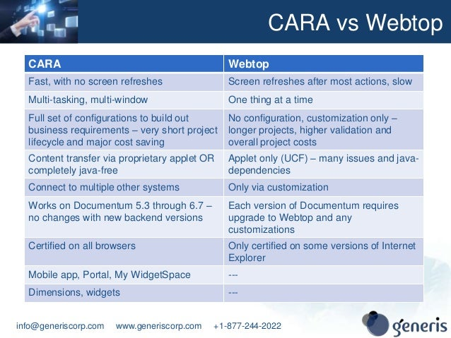 CARA user interface for Documentum, Alfresco, Oracle WebCenter