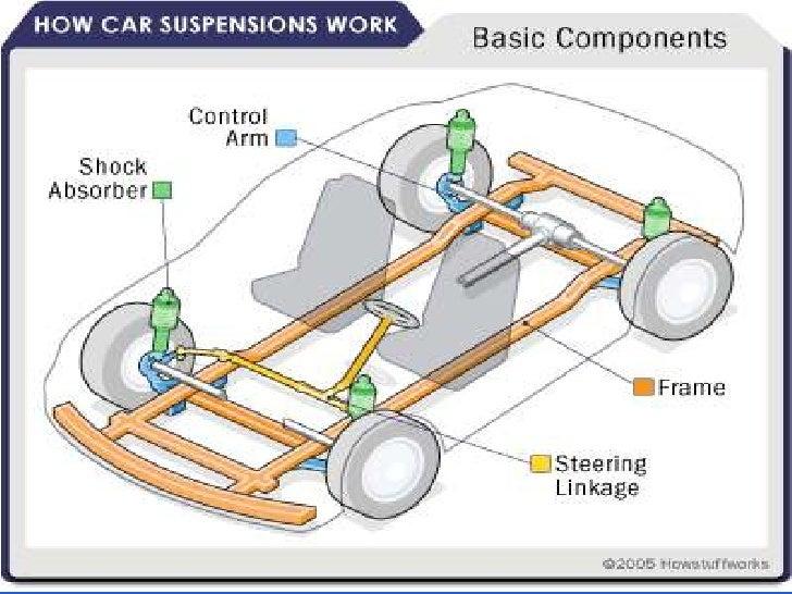 Automobile Parts Pdf