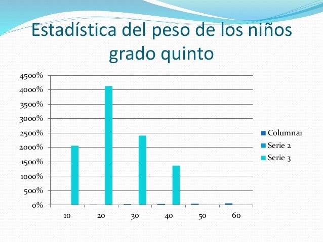 Estadística del peso de los niños grado quinto 0% 500% 1000% 1500% 2000% 2500% 3000% 3500% 4000% 4500% 10 20 30 40 50 60 C...