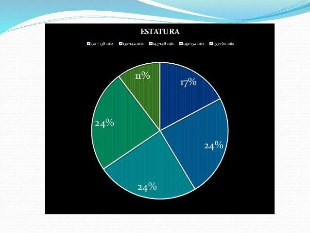 17% 24% 24% 24% 11% ESTATURA 130 - 138 mts 139-142 mts 143-148 mts 149-152 mts 153-160 mts