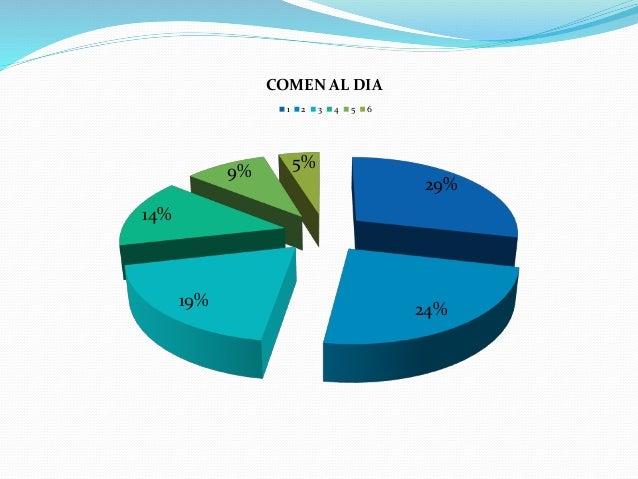 29% 24% 19% 14% 9% 5% COMEN AL DIA 1 2 3 4 5 6