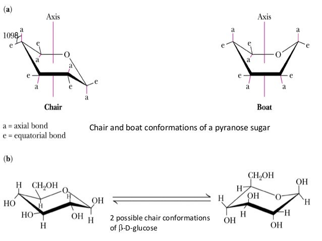 chair and boat c...D Glucose And L Glucose