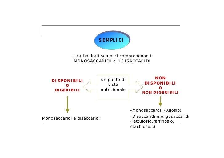 SEMPLICI I carboidrati ... 9de55a069576