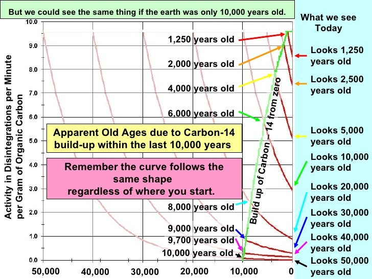 Carbon dating process ppt diagrams