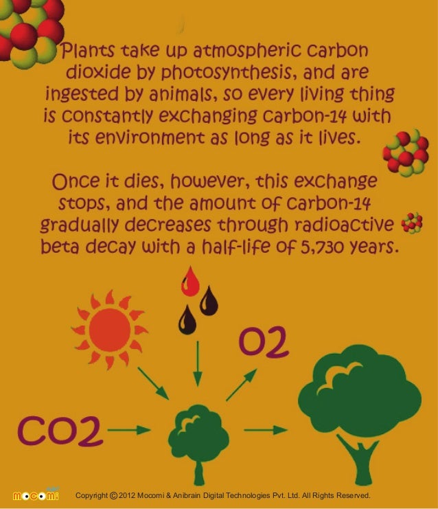 Carbon dating