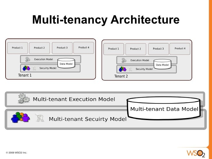 MultiTenant SOA Middleware for Cloud Computing