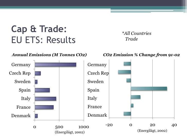 Sustainability:Economic Burden<br />C<br />O<br />S<br />T<br />