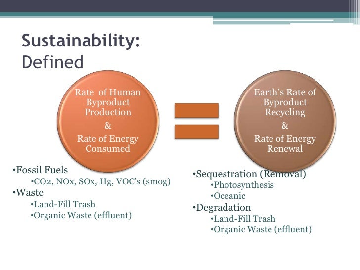 Sustainability:Defined<br /><ul><li>Fossil Fuels