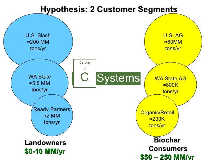 Biochar Consumers $50 – 250 MM/yr U.S. Slash ≈ 200 MM tons/yr WA State ≈ 5.8 MM tons/yr Ready Partners ≈ 2 MM tons/yr U.S....