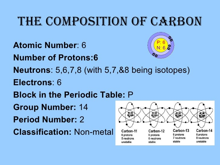 All about carbon all about carbon 2 urtaz Image collections