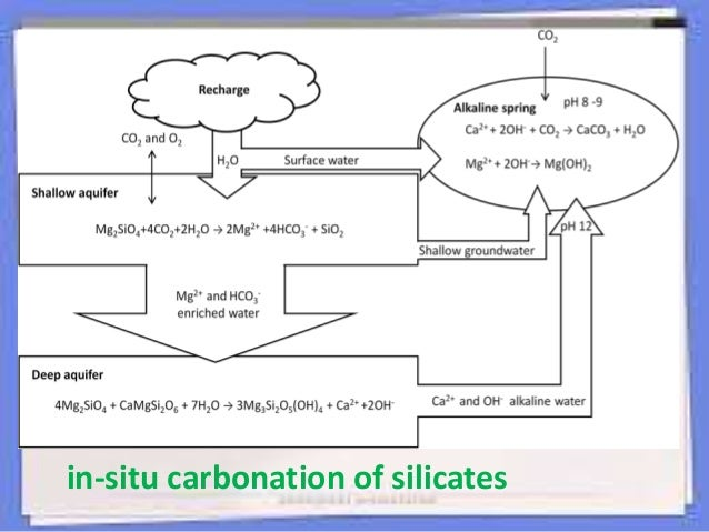 Carbon Dioxide Removal Systems : Carbondioxideremovalcdrintheatmosphere