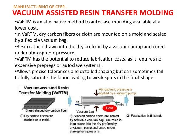 Carbon fiber reinforced plastics