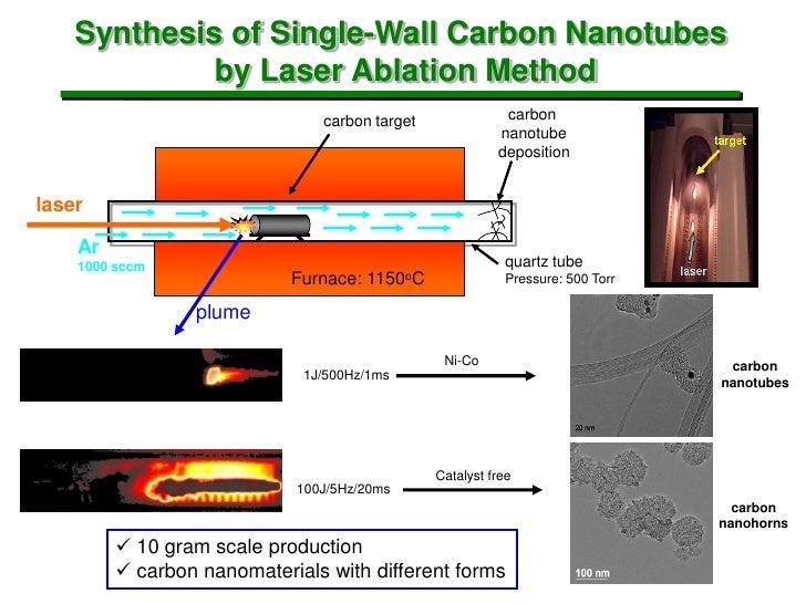 laser ablation method for carbon nanotubes pdf