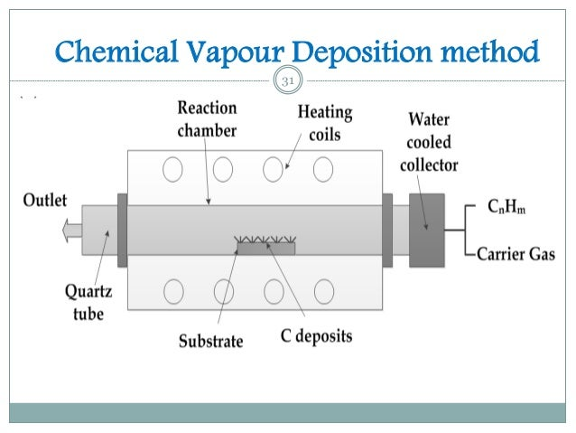 Chemical And Physical Properties Of Charcoal
