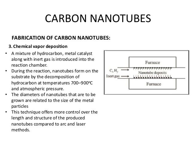 chemistry of carbon nanotubes thesis Electronic copies of this thesis document in whole or in part kn\ iinl signature of author  sensor applications of carbon nanotubes by scott i rushfeldt.