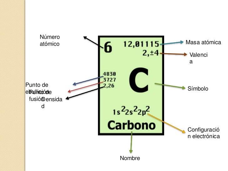 Quimicade4to teora atmica molecular resultado de imagen para masa molecular del hidrogeno tabla periodica urtaz Gallery