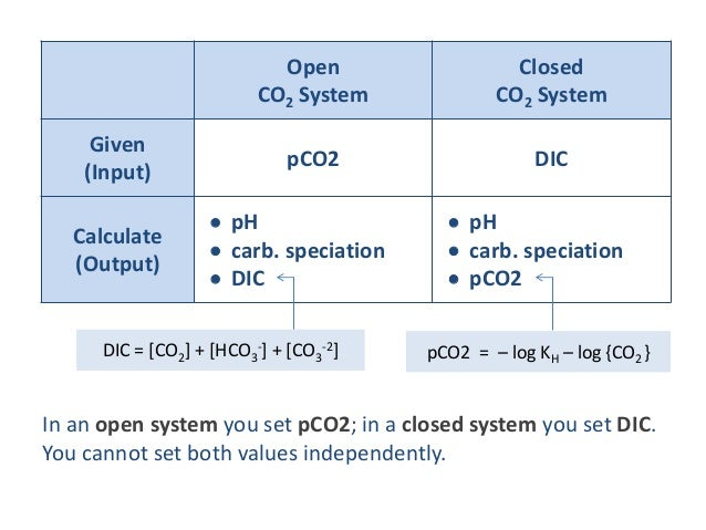 open and close system (a) difference between open and closed system in an open system the interaction is more with the outside environment vast knowledge and information is gained from the interaction with the outside environment.