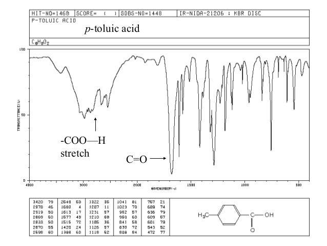 Carboxylic acid... P Aminobenzoic Acid