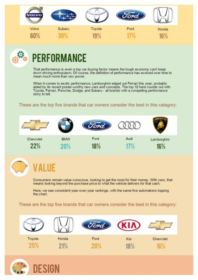 Car Brand Perception Survey 2014 Overview