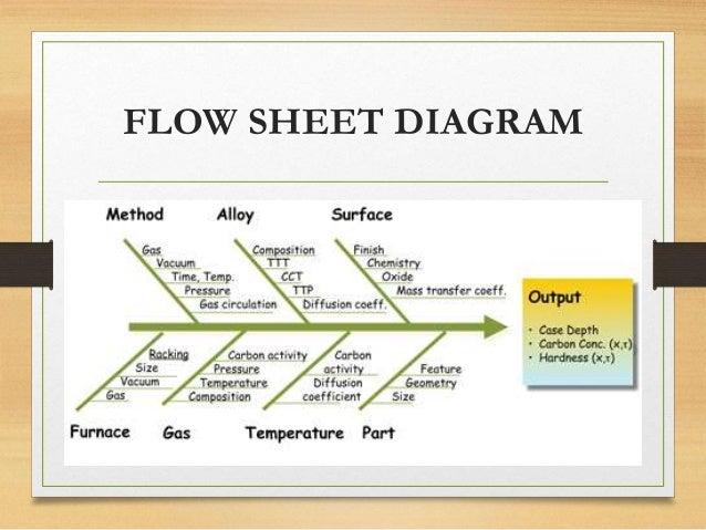 Natural Gas Flow Conversion Factors