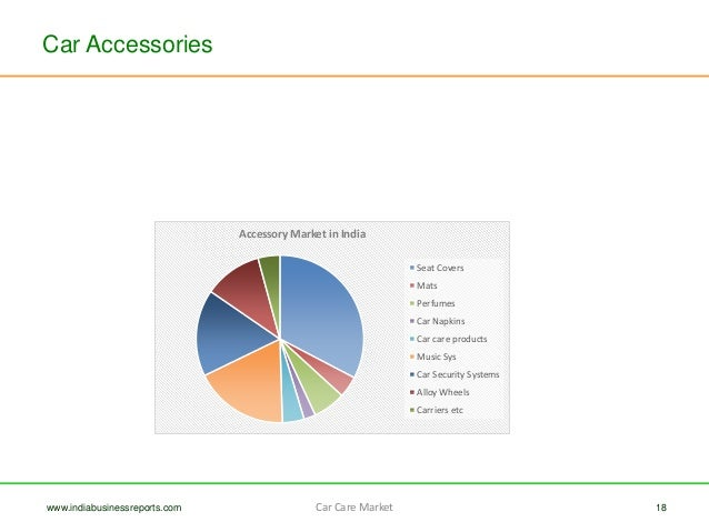 Car Care and Accessory Market