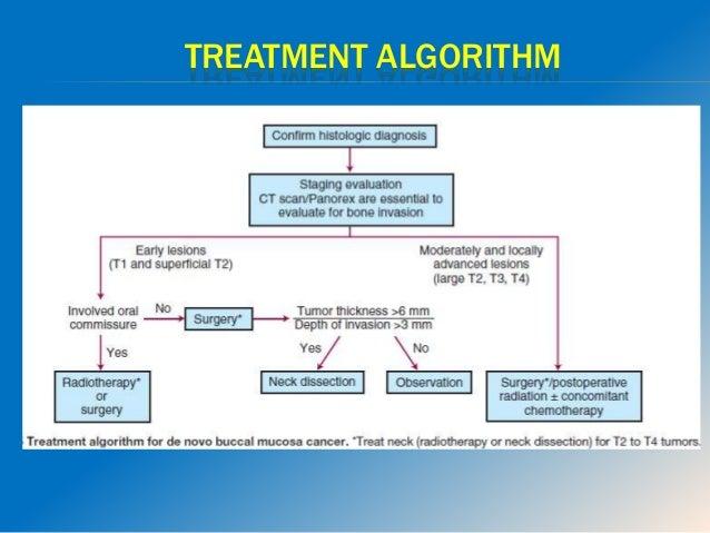 T1,T2 TUMORS  Primary  Surgery : wide excision +/- marginal mandibulectomy  Radiotherapy : Radical external RT/ Brachyt...