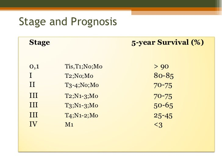 Prognosis for surviving anal cancer