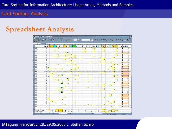Card Sorting: Analysis Card Sorting for Information Architecture: Usage Areas, Methods and Samples IATagung Frankfurt :: 2...