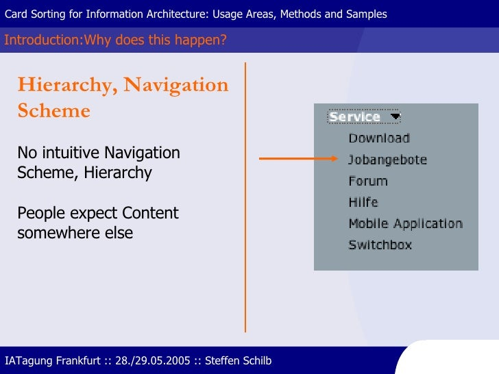 Introduction:Why does this happen? Card Sorting for Information Architecture: Usage Areas, Methods and Samples IATagung Fr...