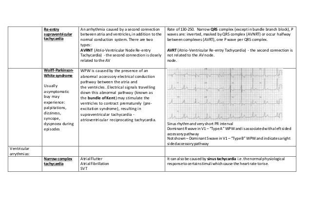 Re-entry supraventricular tachycardia An arrhythmia caused by a second connection between atria and ventricles,in addition...