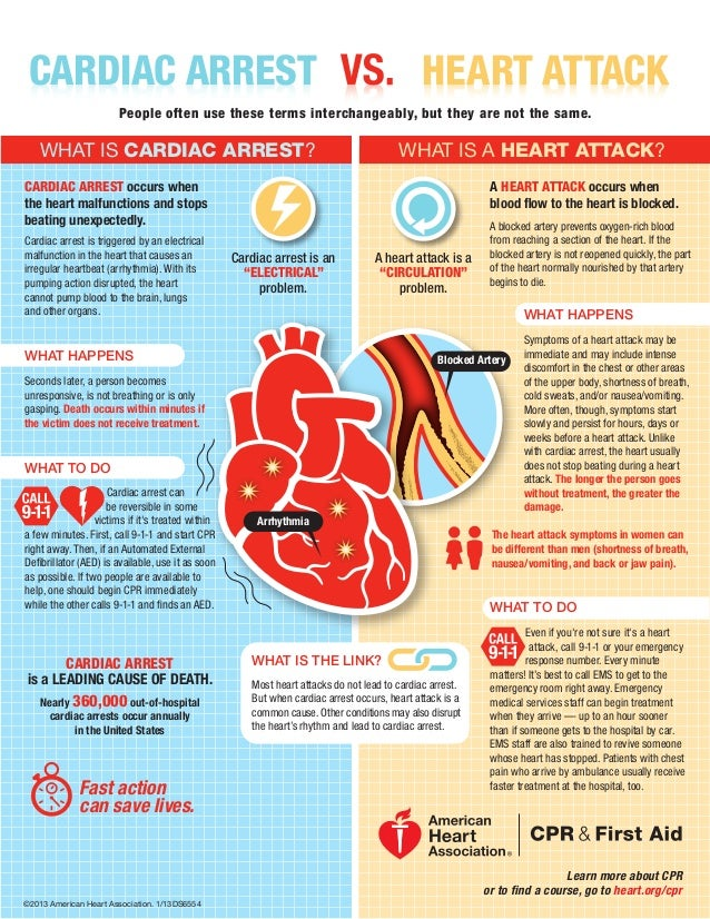 CARDIAC ARREST                                                                              HEART ATTACK                  ...