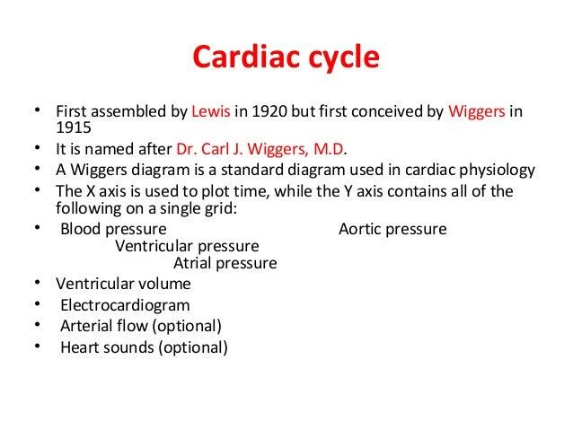 Cardiac Cycle Physiology4dpt