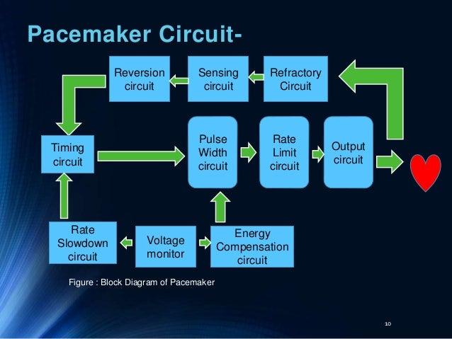 Pacemaker Circuit Diagram | Cardiac Pacemaker