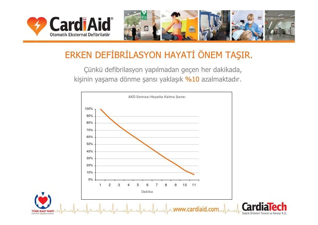 ERKEN DEFİBRİLASYON HAYATİ ÖNEM TAŞIR.      Çünkü defibrilasyon yapılmadan geçen her dakikada,  kişinin yaşama dönme şansı...